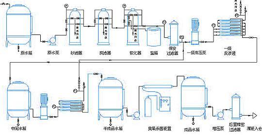 电渗析在左旋肉碱脱盐工艺中的应用与研究-www.bzwz.com伟业计量