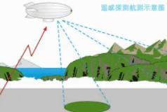 遥感技术的生态环境监测与保护分析