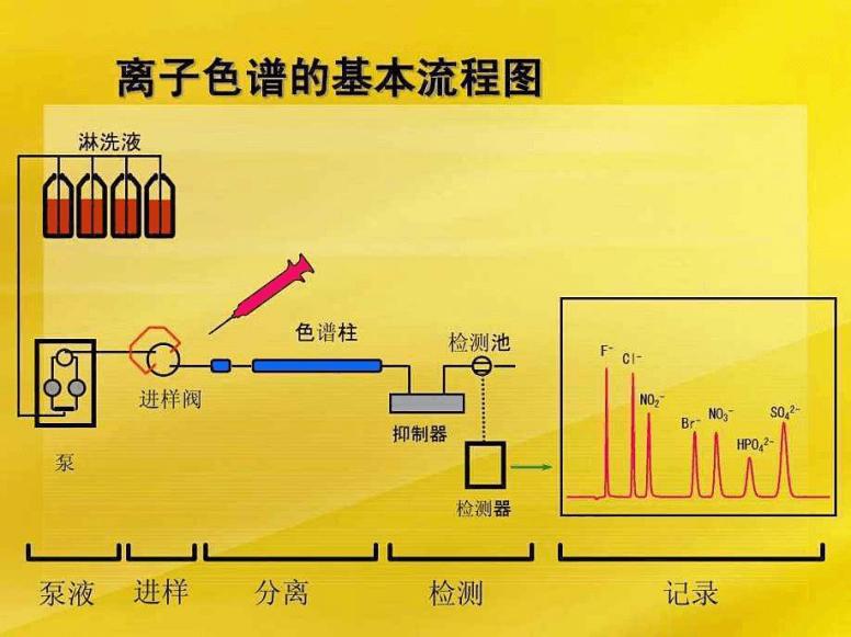 离子色谱法浅析-www.bzwz.com奥科集团