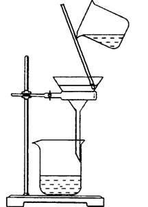 固液分离和沉淀的洗涤(二)